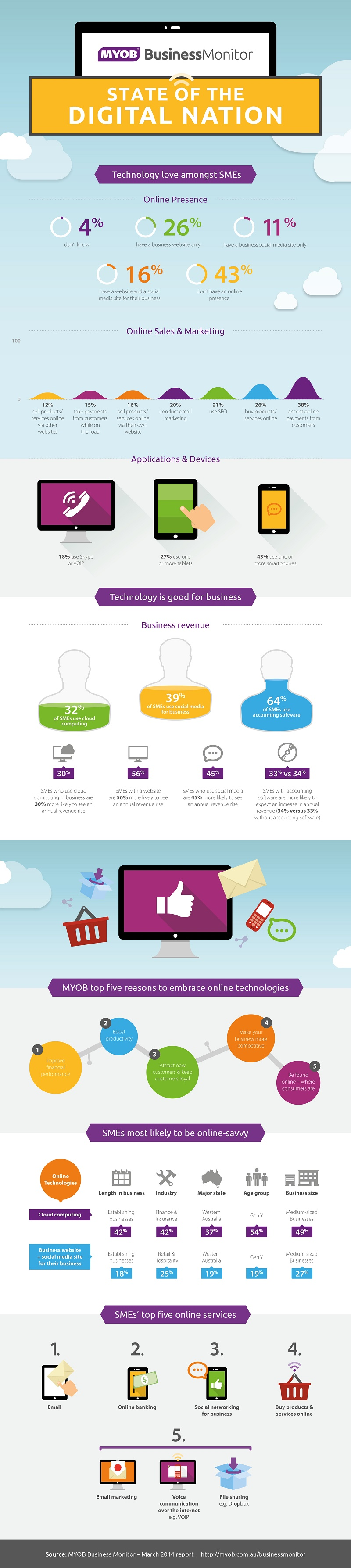 MYOB Business Monitor Digital Nation Infographic-page-